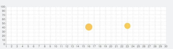入居チェックアプリの話題指数グラフ(7月30日(金))