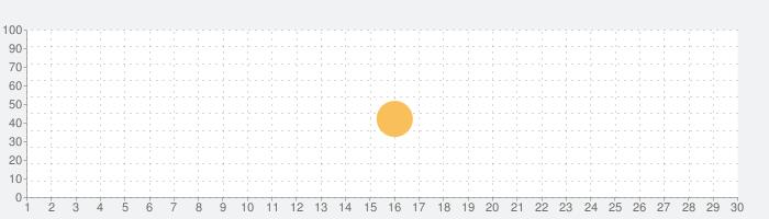デイリーコンサイス国語辞典第5版【三省堂】の話題指数グラフ(9月30日(水))