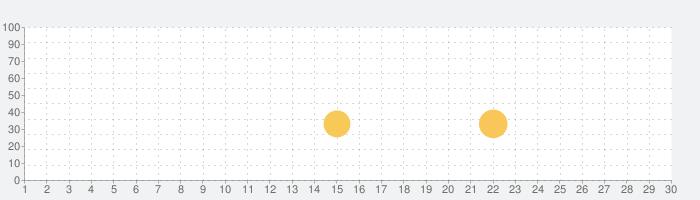 Plants vs. Zombies FREEの話題指数グラフ(3月30日(月))
