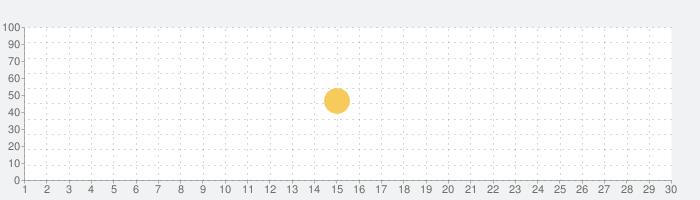 Zeeny アシスタントの話題指数グラフ(7月30日(金))