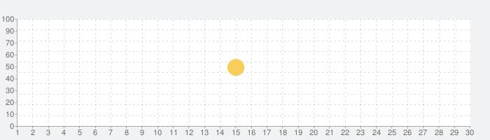ギャラリー - 写真とビデオの編集、フォトアルバム & ギャラリーアプリ無料,XGalleryの話題指数グラフ(7月30日(金))