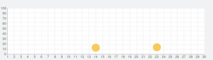 PicCollage 写真&動画コラージュの話題指数グラフ(9月30日(水))