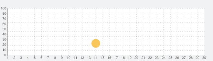 LUMINES パズル&ミュージックの話題指数グラフ(3月30日(月))