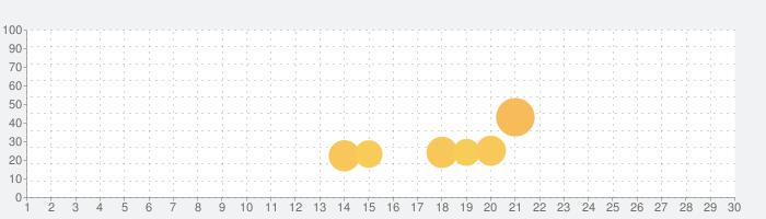 Siege Rushの話題指数グラフ(7月30日(金))