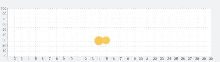 The Simsシムズポケットの話題指数グラフ(5月30日(土))