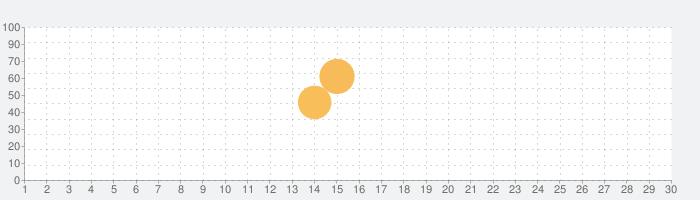 トレすごタウンの話題指数グラフ(10月30日(金))