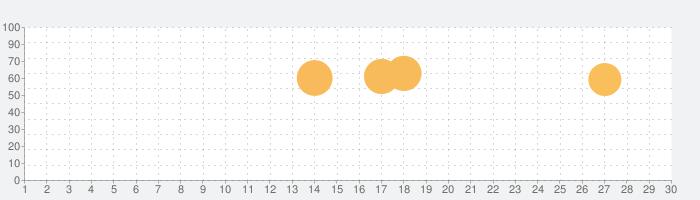 ナンプレキューブ – ブロック消しの脳トレゲーム・人気無料の暇つぶしゲームの話題指数グラフ(10月30日(金))