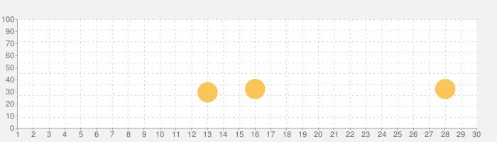 NO THING - Surreal Arcade Tripの話題指数グラフ(9月30日(水))
