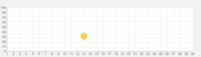 ミニブロッククラフトの話題指数グラフ(5月30日(土))