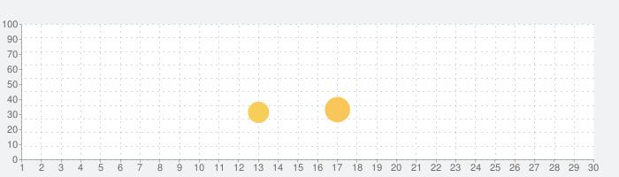 リトルパンダのドリームキャッスルの話題指数グラフ(11月30日(月))
