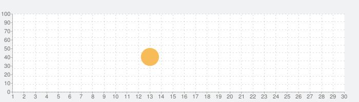 アルカノイドvsインベーダーの話題指数グラフ(9月30日(水))