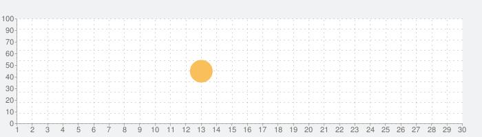 名声 -  YTのサムネイルメーカーの話題指数グラフ(10月30日(金))