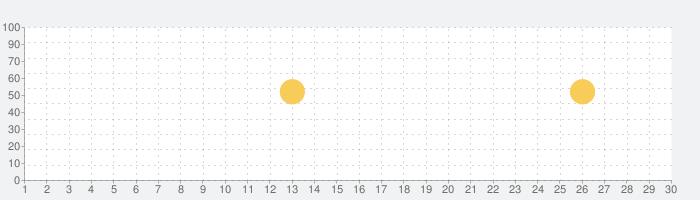 同世代でつながる無料通話コミュニティアプリ『Yay!』の話題指数グラフ(7月30日(金))