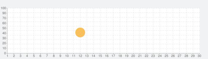 JDL レシートスキャナー モバイル (会社用)の話題指数グラフ(10月30日(金))