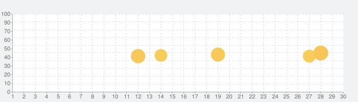 残高確認の話題指数グラフ(9月30日(水))