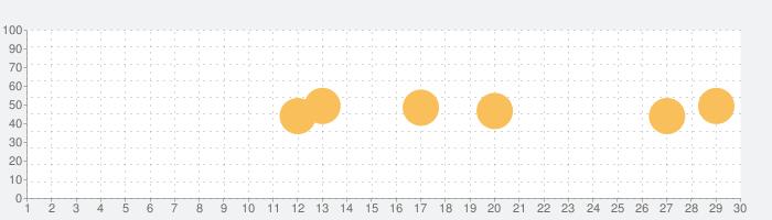 ごちうさアラーム ~ココア編~の話題指数グラフ(10月30日(金))