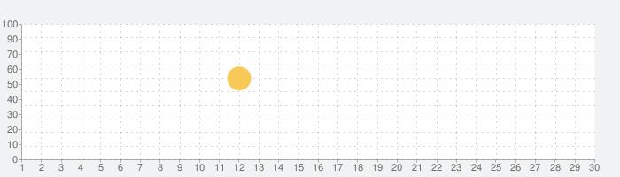 BOOK WALKER - 人気の漫画、ラノベ、小説が読める電子書籍アプリの話題指数グラフ(7月30日(金))