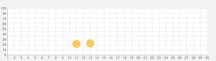 ウォーターソートパズル-水を注ぐ-ウォーターソートの話題指数グラフ(7月30日(金))