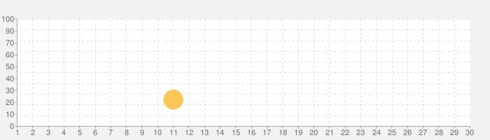 Smart BT Notifierの話題指数グラフ(10月30日(金))