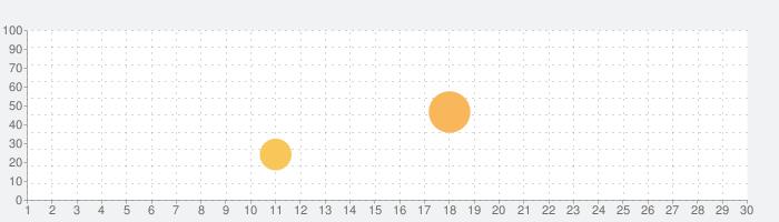 Undead Hordeの話題指数グラフ(5月30日(土))