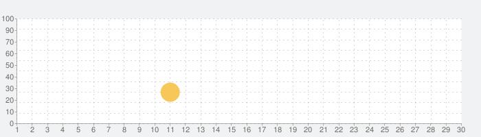 どうぶつの海オンラインの話題指数グラフ(3月30日(月))