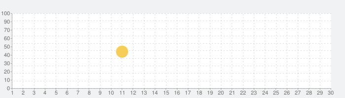 ゆず庵の話題指数グラフ(9月30日(水))