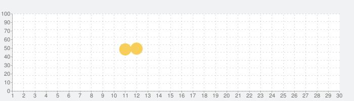 Gappie(ギャッピー)の話題指数グラフ(7月30日(金))
