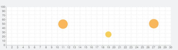ネオモンスターズの話題指数グラフ(3月30日(月))