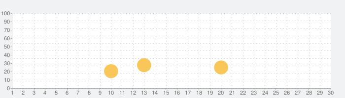 パズルと色の子供向けの教育ゲームの話題指数グラフ(11月30日(月))