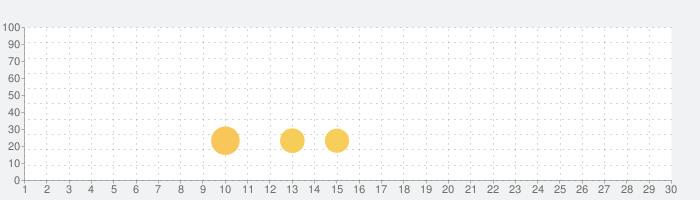 明晰夢3:おとぎ話の冒険ゲームの話題指数グラフ(10月30日(金))