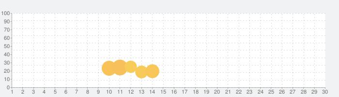 Iron Marines EGuideの話題指数グラフ(7月30日(金))