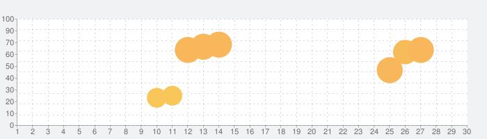 Affairs 3D: Silly Secretsの話題指数グラフ(7月30日(金))