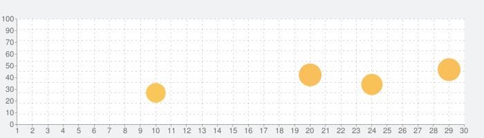 ハングリン - 韓国語キーボードの話題指数グラフ(10月30日(金))
