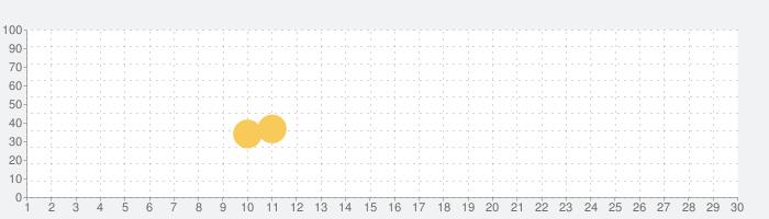 Pocket Bookmark Pro - Web Address / URL Organizerの話題指数グラフ(7月30日(金))