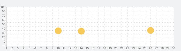 TATTA ~RUNNET連動GPSトレーニングアプリの話題指数グラフ(7月30日(金))