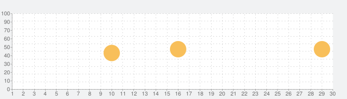 flamingo 〜 オフラインでバックグラウンド再生!の話題指数グラフ(9月30日(水))