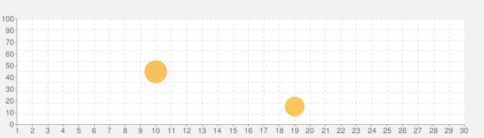 AUM - Audio Mixerの話題指数グラフ(9月30日(水))