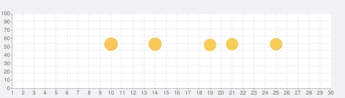 B612 - いつもの毎日をもっと楽しくの話題指数グラフ(3月30日(月))