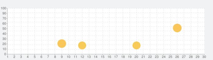 議題ウィジェット KEYの話題指数グラフ(7月30日(金))