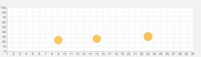 VivaVideo-動画編集&動画作成&動画加工の話題指数グラフ(3月30日(月))
