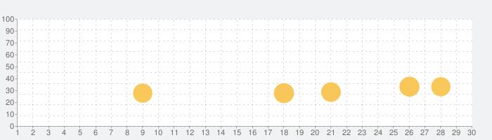 モバサカアルティメットフットボールクラブ-サッカーゲームの話題指数グラフ(9月30日(水))