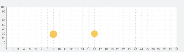 1ブロックサバイバルマインクラフトのマップ MCPEのためのマップの話題指数グラフ(7月30日(金))