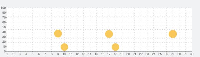 ビデオ通話・チャットアプリ-コネクト マッチングアプリの話題指数グラフ(9月30日(水))