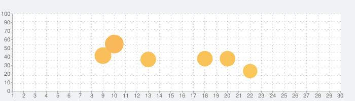 究極の英語リスニング【All-in-One版】添削機能つきの話題指数グラフ(9月30日(水))