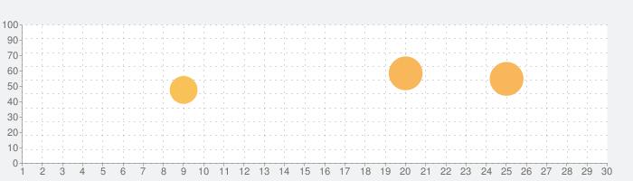 スクリーンオフ(アシスタントタッチ)(広告なし)の話題指数グラフ(7月30日(金))