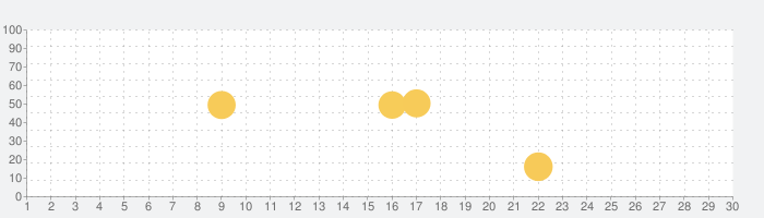 31cLubの話題指数グラフ(7月30日(金))