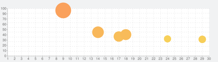 Fate/Grand Order Waltzの話題指数グラフ(9月30日(水))