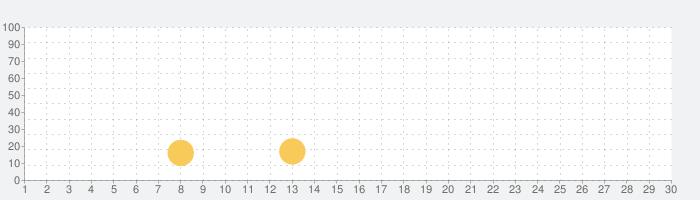 パンダ船長の話題指数グラフ(10月30日(金))