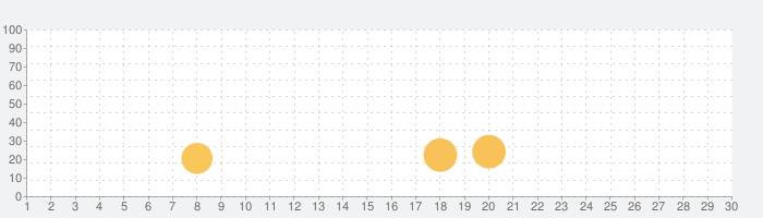 Toca Life World freeGuideの話題指数グラフ(7月30日(金))