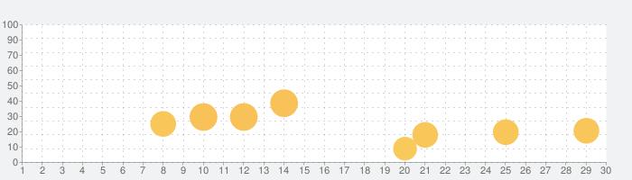 絵本ひろば 2000冊以上の絵本が読み放題!の話題指数グラフ(7月30日(金))